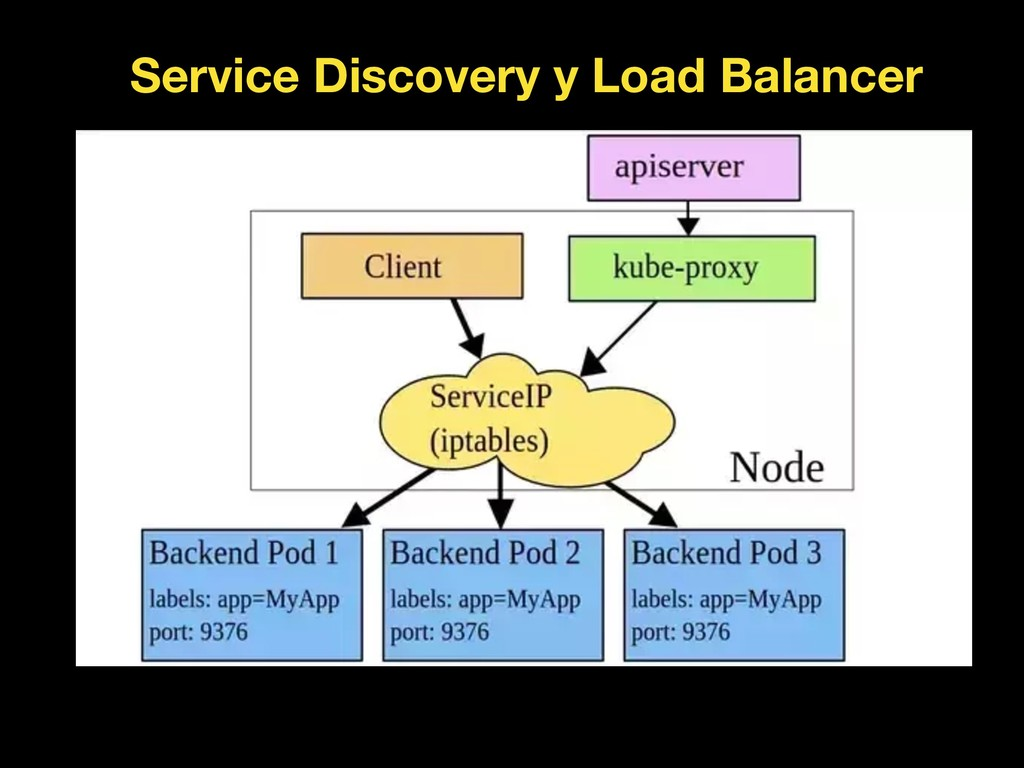 Service Discovery y Load Balancer