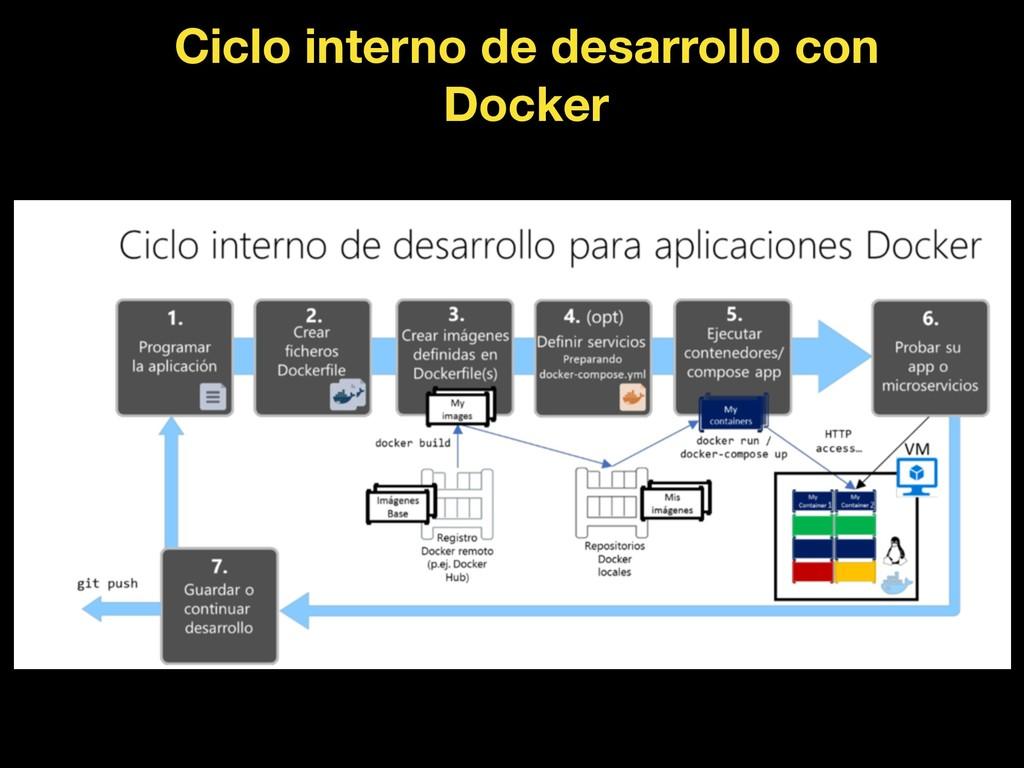 Ciclo interno de desarrollo con Docker