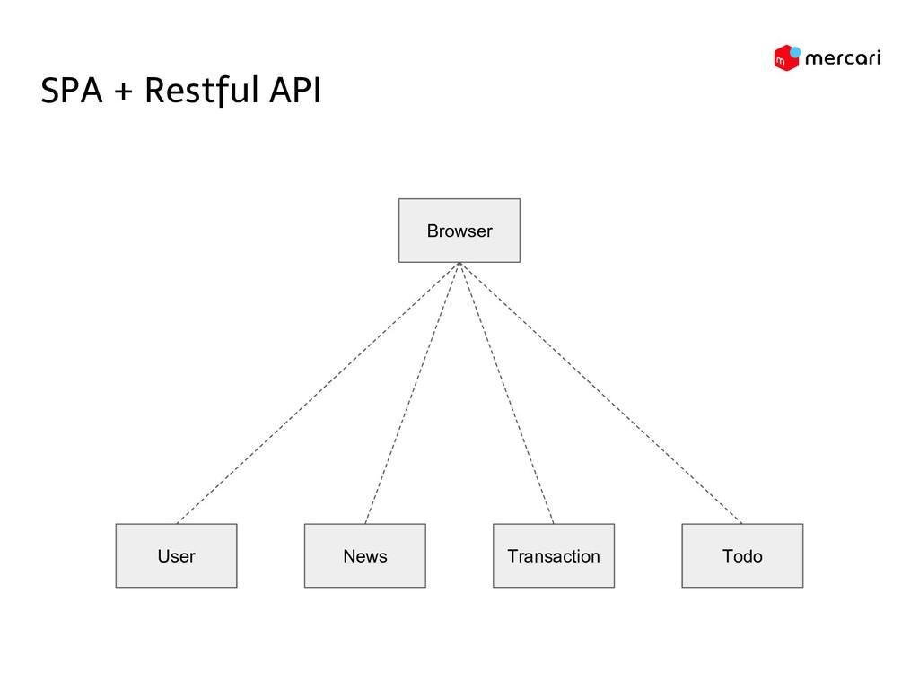 SPA + Restful API Browser User News Transaction...