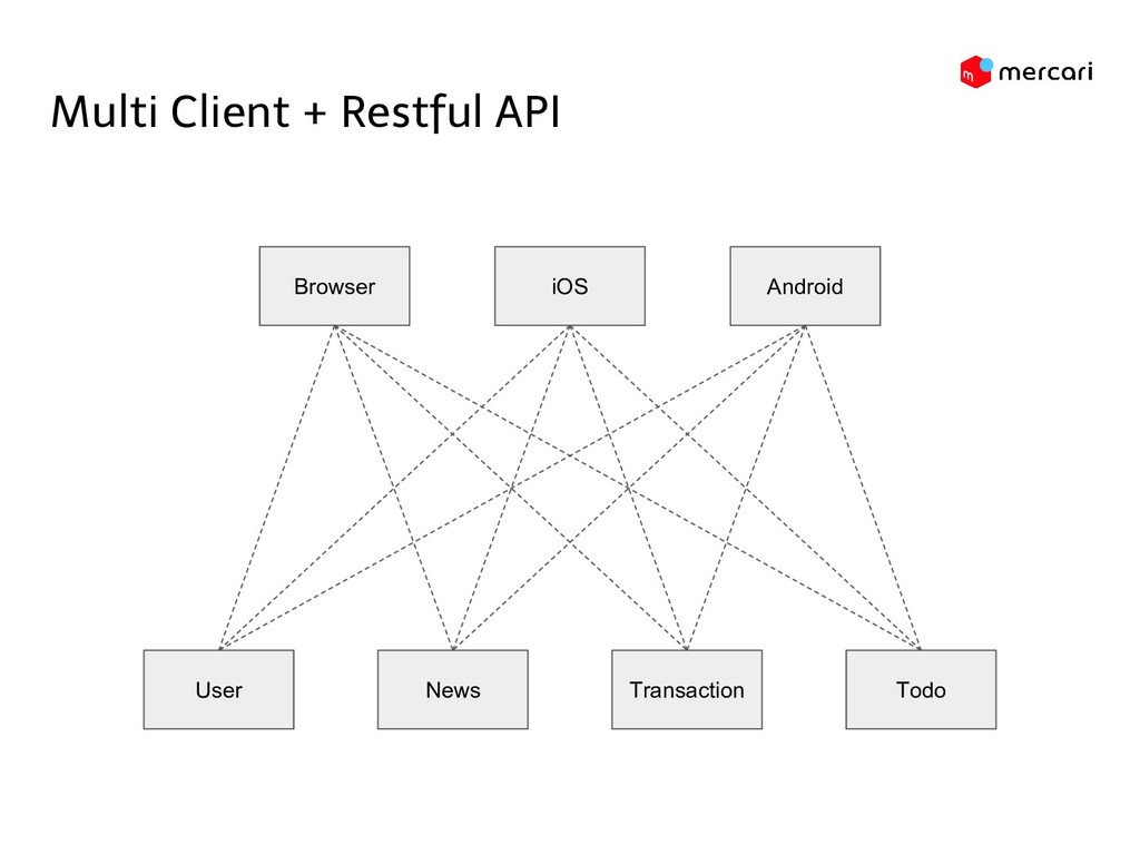 Multi Client + Restful API Browser User iOS And...