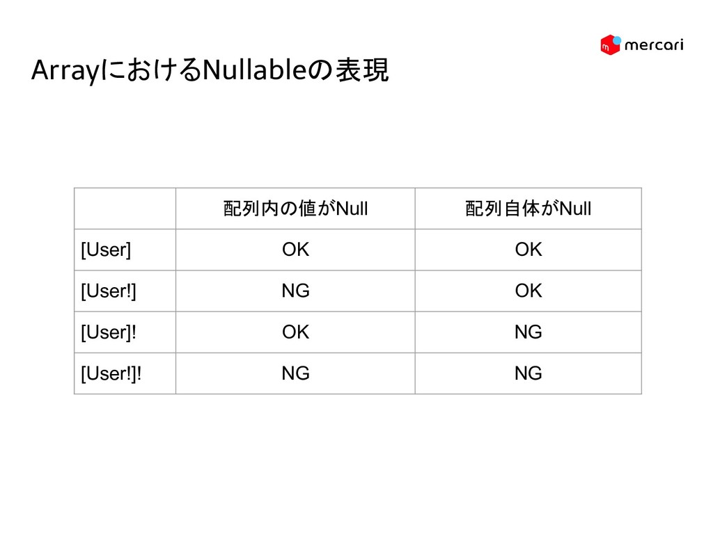 ArrayにおけるNullableの表現 配列内の値がNull 配列自体がNull [User...