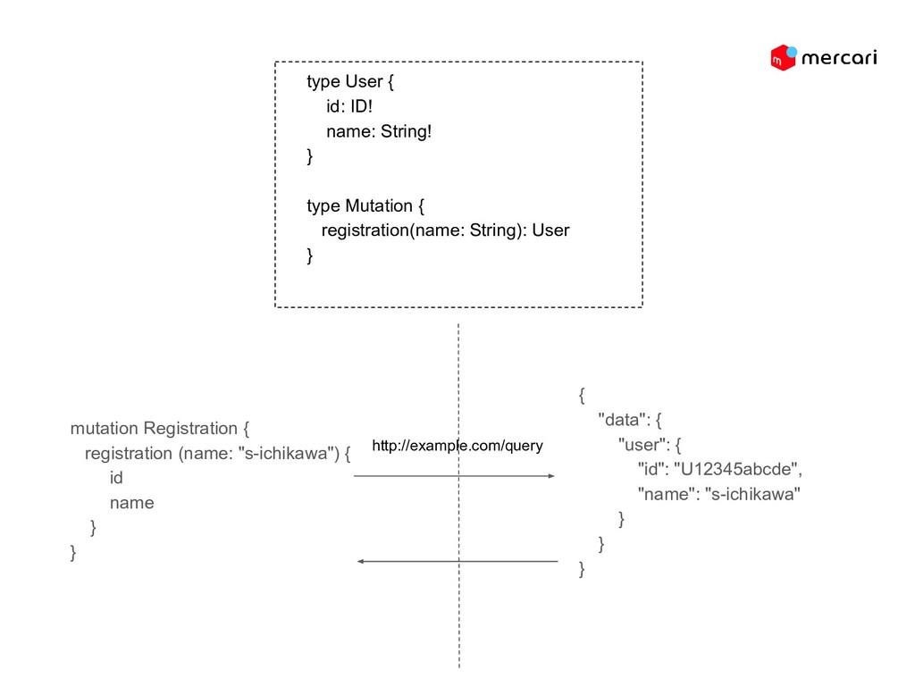 """mutation Registration { registration (name: """"s-..."""