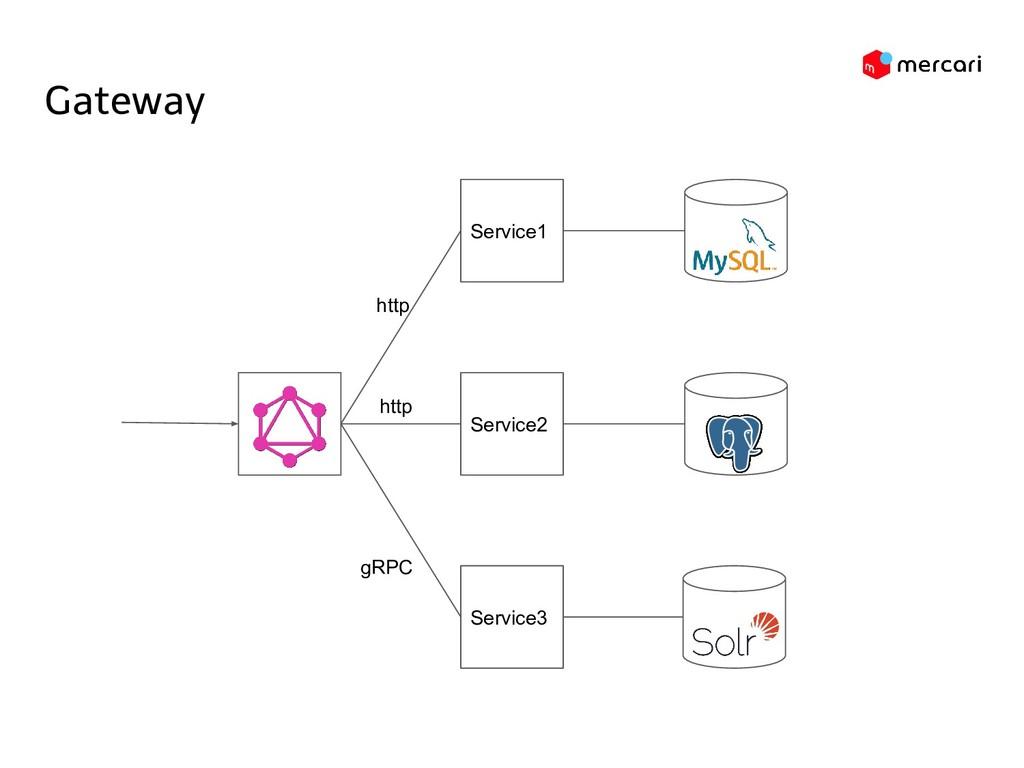 Service1 Service3 Gateway gRPC http Service2 ht...