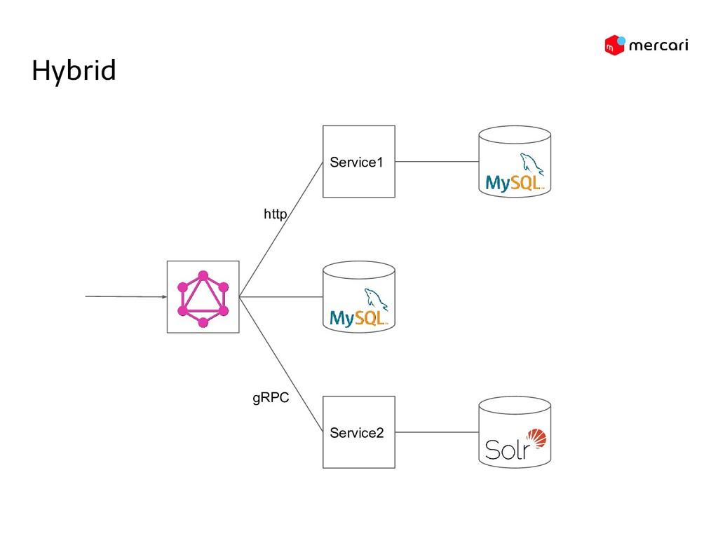 Service1 Hybrid Service2 gRPC http