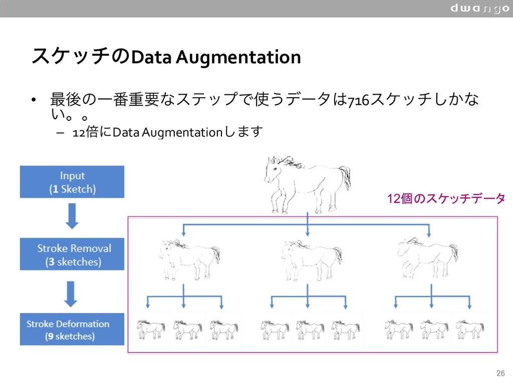 εέονͷData Augmentation • ࠷ޙͷҰ൪ॏཁͳεςοϓͰ͏σʔλ7...