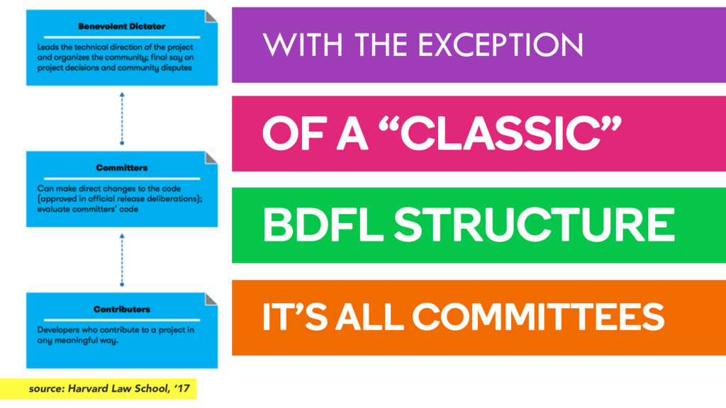 "WITH THE EXCEPTION OF A ""CLASSIC"" BDFL STRUCTUR..."