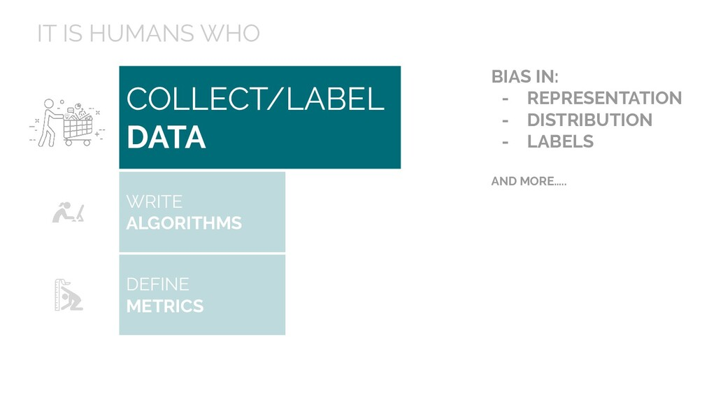 COLLECT/LABEL DATA IT IS HUMANS WHO BIAS IN: - ...