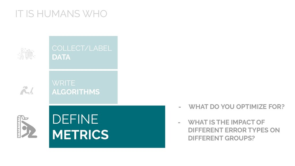 IT IS HUMANS WHO COLLECT/LABEL DATA DEFINE METR...