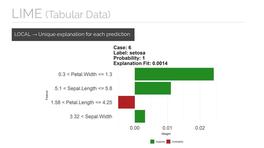 LOCAL → Unique explanation for each prediction ...