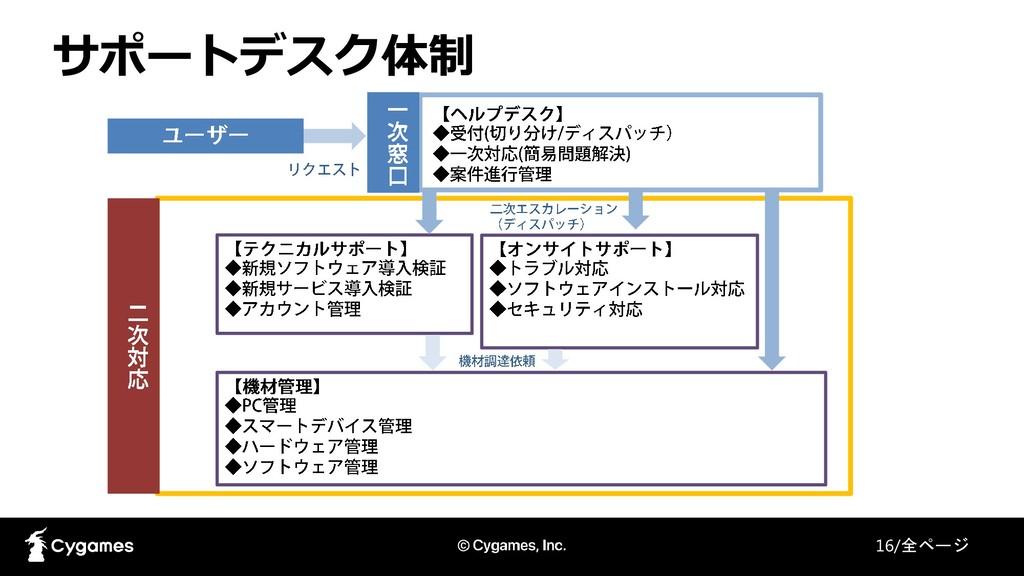 サポートデスク体制 16/全ページ