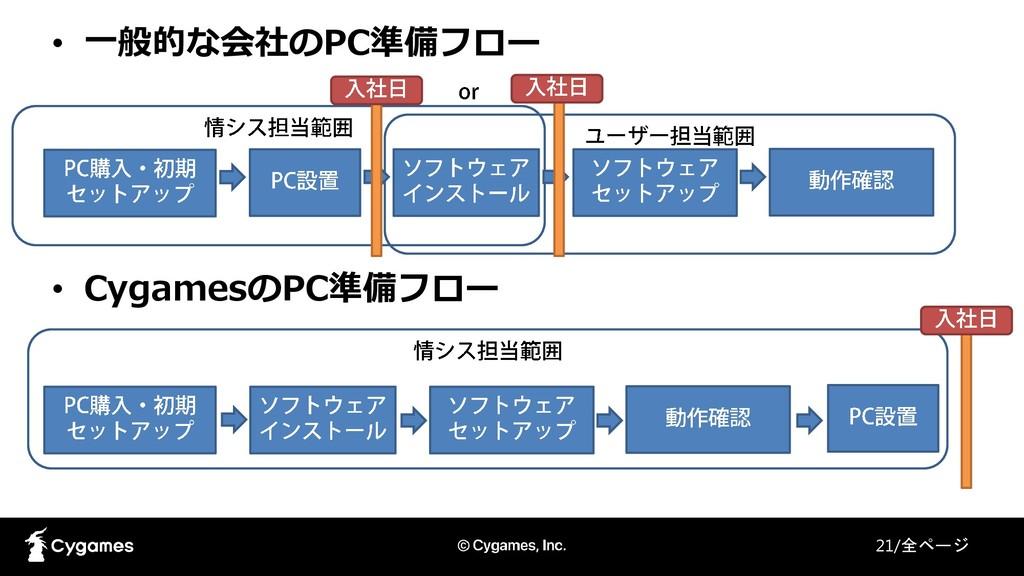 • 一般的な会社のPC準備フロー • CygamesのPC準備フロー 21/全ページ