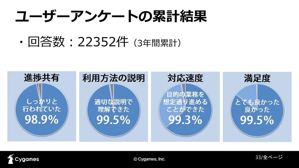 ユーザーアンケートの累計結果 33/全ページ ・回答数:22352件(3年間累計)