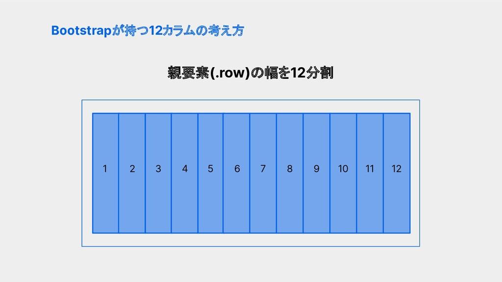 親要素(.row)の幅を12分割 Bootstrapが持つ12カラムの考え方 1 2 6 4 ...