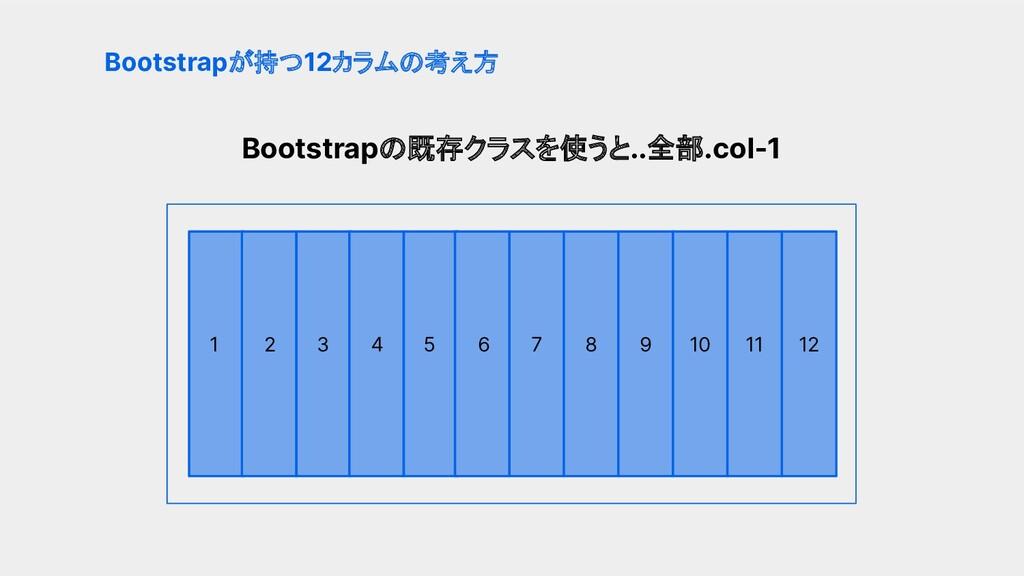 Bootstrapの既存クラスを使うと..全部.col-1 Bootstrapが持つ12カラム...