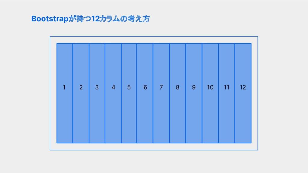 Bootstrapが持つ12カラムの考え方 1 2 6 4 5 3 10 9 8 7 11 12