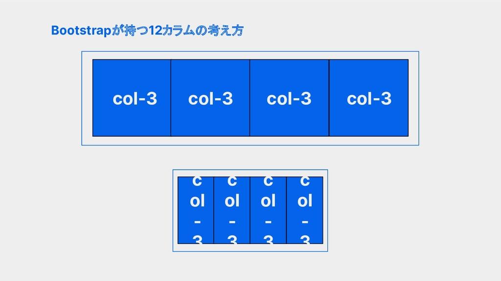 親要素の4分の1幅の格子ができる Bootstrapが持つ12カラムの考え方 col-3 co...