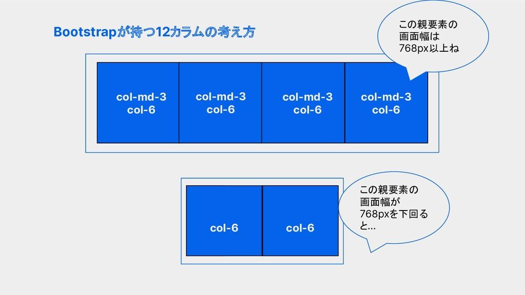 親要素の4分の1幅の格子ができる Bootstrapが持つ12カラムの考え方 col-md-3...