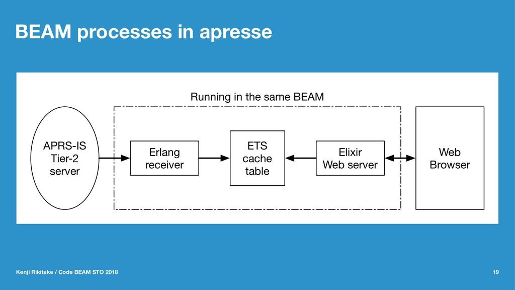 BEAM processes in apresse Kenji Rikitake / Code...