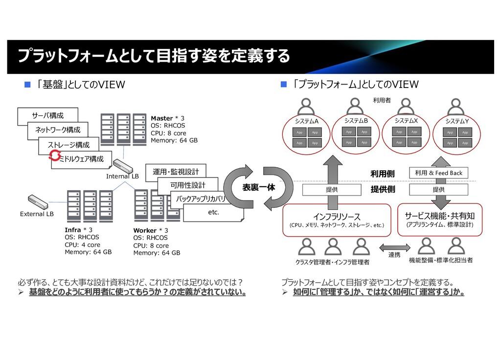 Master * 3 OS: RHCOS CPU: 8 core Memory: 64 GB ...