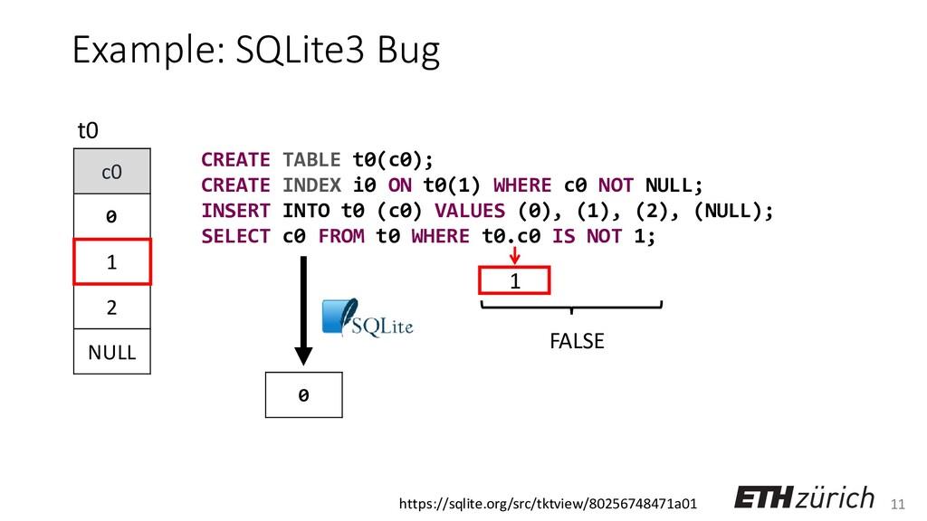 11 Example: SQLite3 Bug c0 0 1 2 NULL t0 1 CREA...