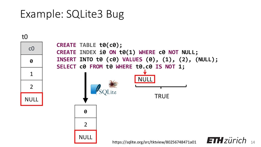 14 Example: SQLite3 Bug c0 0 1 2 NULL t0 NULL C...