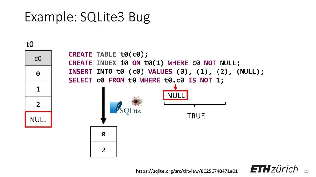 15 Example: SQLite3 Bug c0 0 1 2 NULL t0 NULL C...