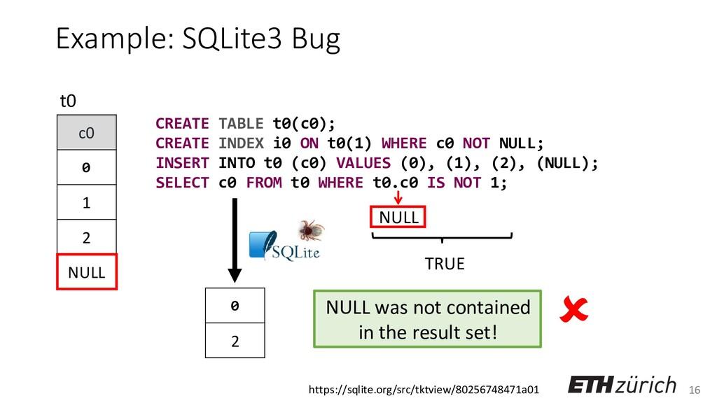 16 Example: SQLite3 Bug c0 0 1 2 NULL t0 NULL C...