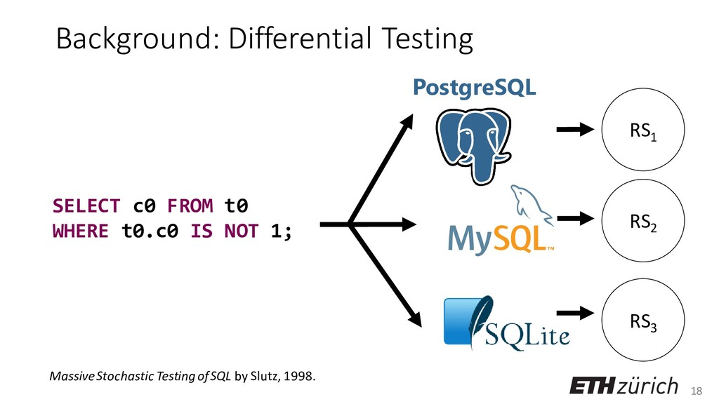 18 Background: Differential Testing PostgreSQL ...