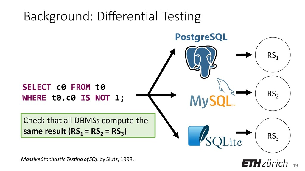 19 Background: Differential Testing PostgreSQL ...