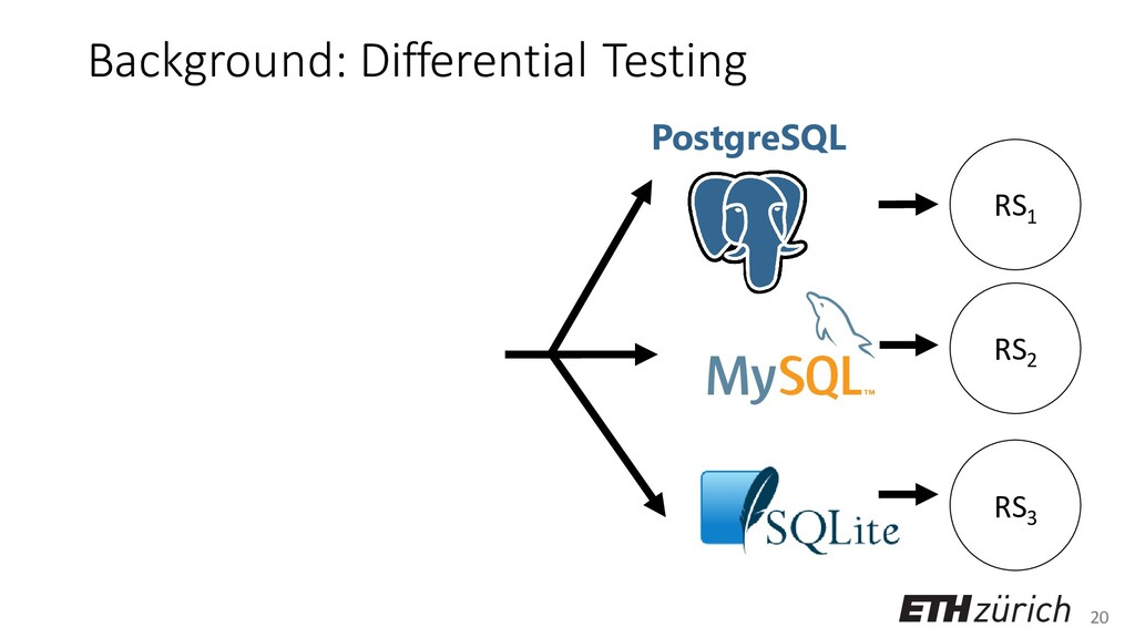 20 Background: Differential Testing PostgreSQL ...