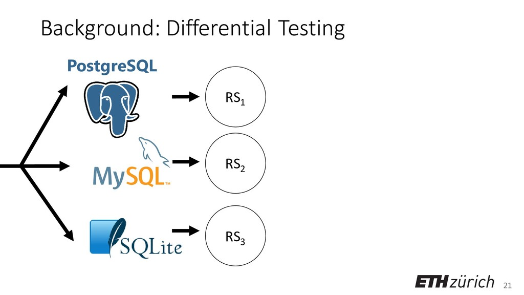 21 Background: Differential Testing PostgreSQL ...