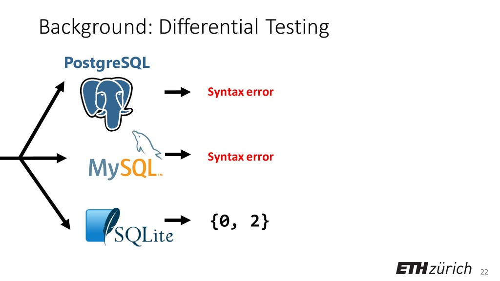 22 Background: Differential Testing {0, 2} Synt...
