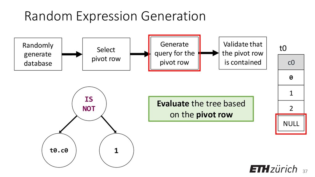 37 Random Expression Generation c0 0 1 2 NULL t...