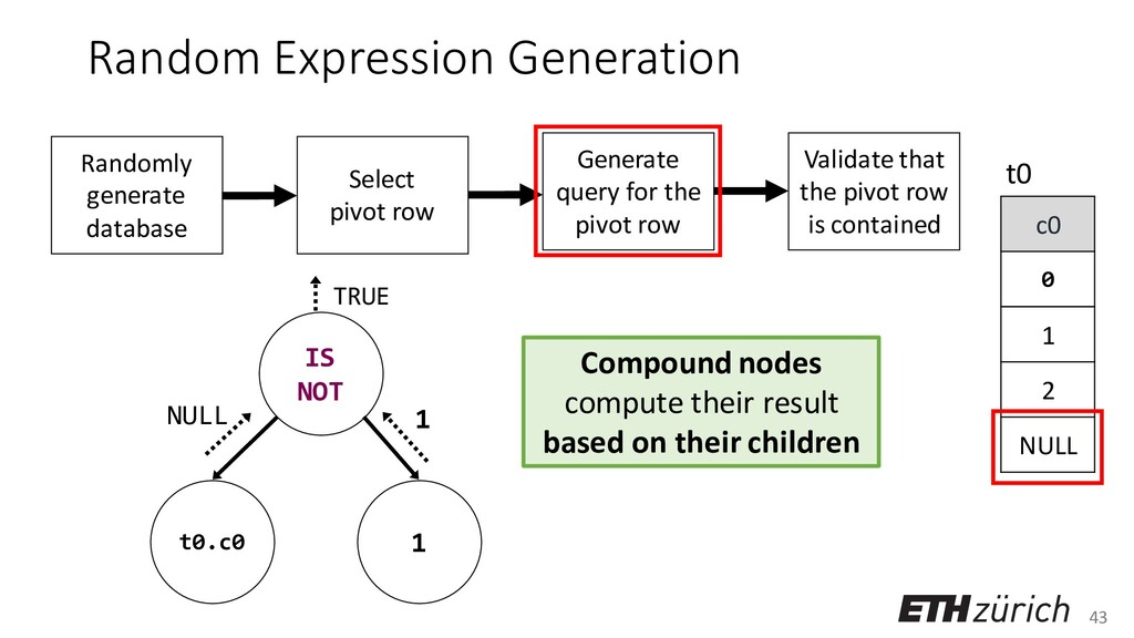 43 Random Expression Generation Compound nodes ...