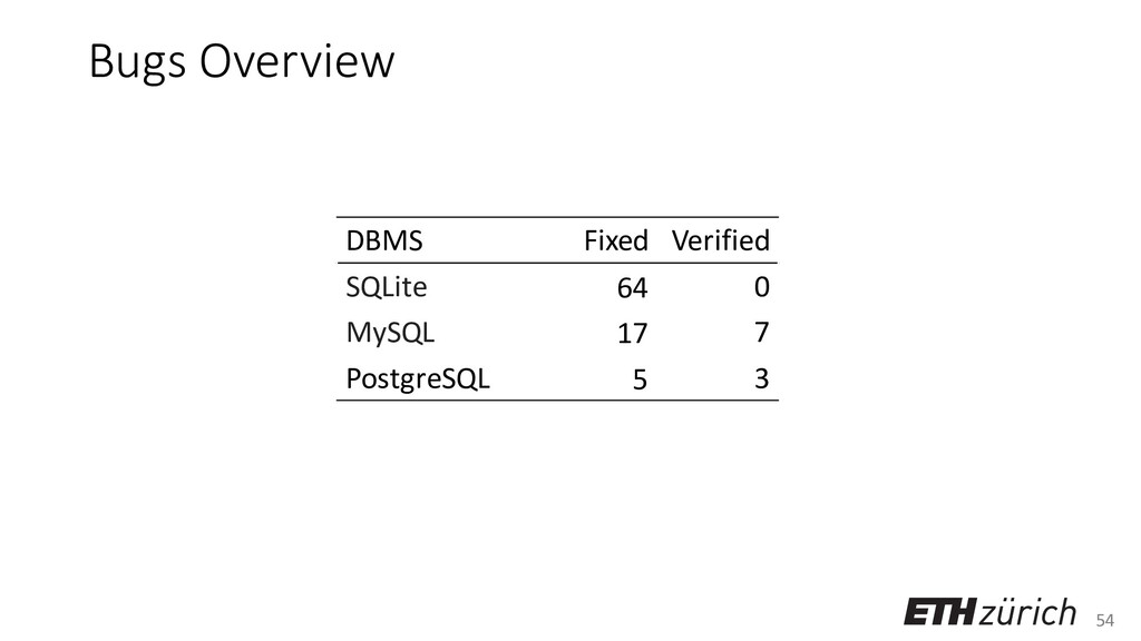 54 Bugs Overview DBMS Fixed Verified SQLite 64 ...