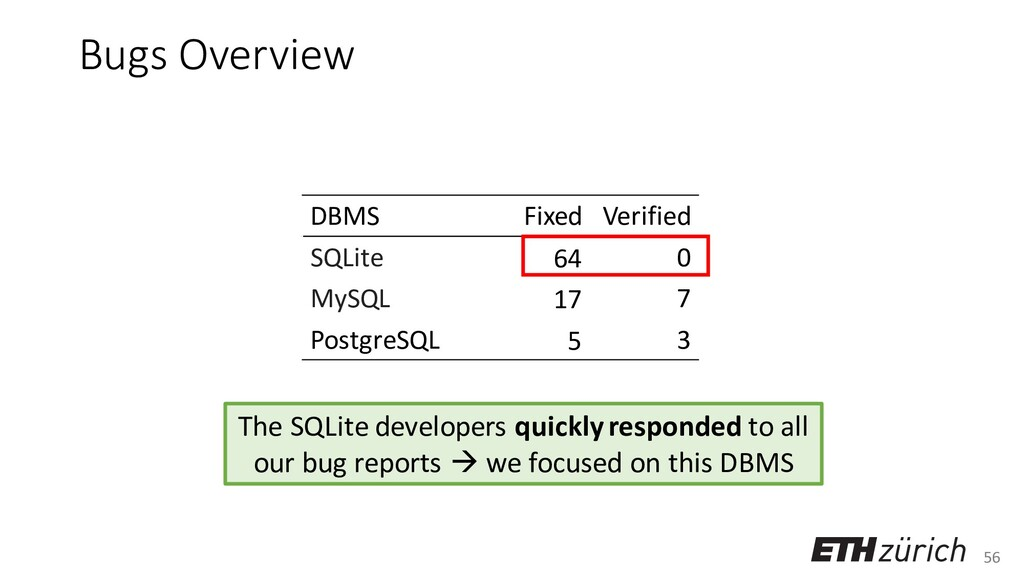 56 Bugs Overview The SQLite developers quickly ...
