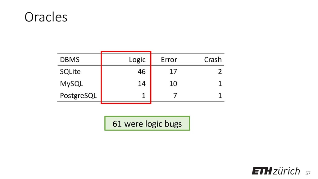 57 Oracles DBMS Logic Error Crash SQLite 46 17 ...