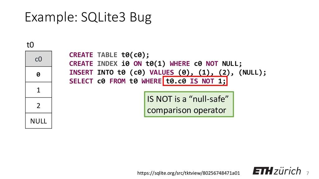 7 Example: SQLite3 Bug c0 0 1 2 NULL t0 CREATE ...