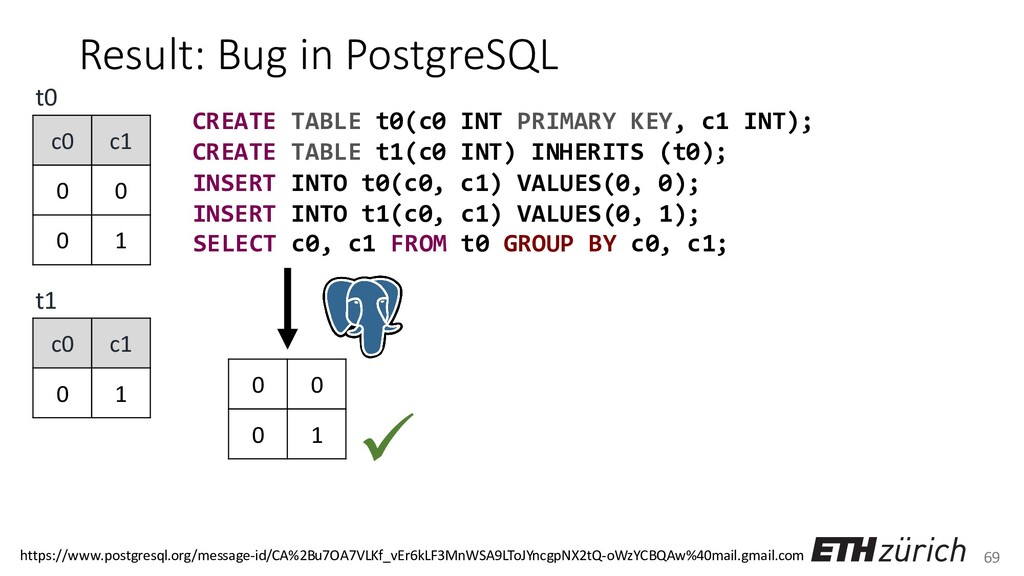 69 Result: Bug in PostgreSQL CREATE TABLE t0(c0...