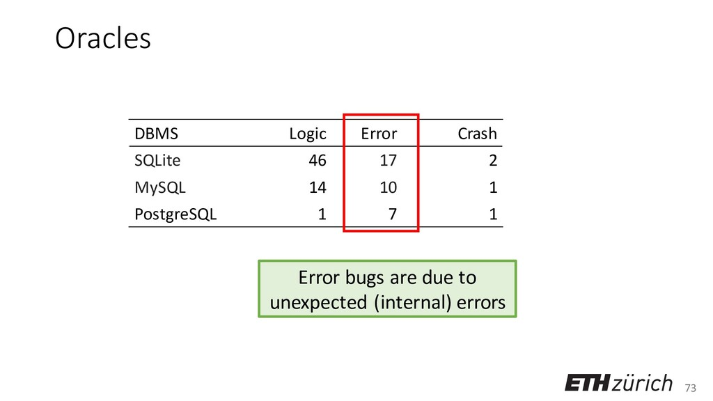 73 Oracles DBMS Logic Error Crash SQLite 46 17 ...