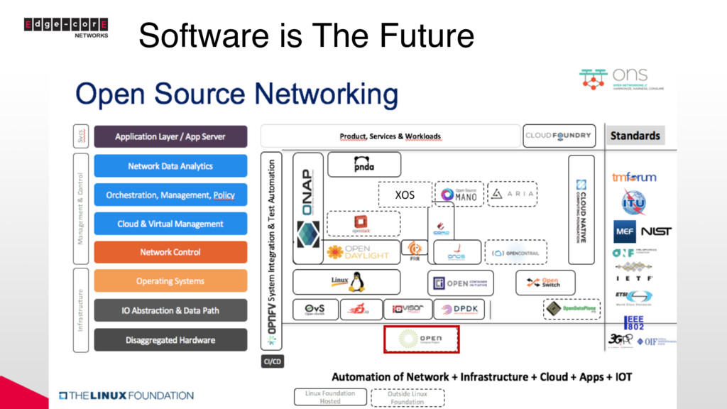 Software is The Future 18