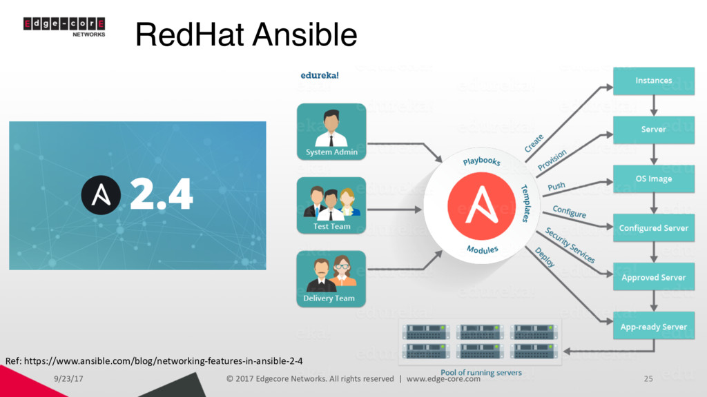 RedHat Ansible 9/23/17 © 2017 Edgecore Networks...