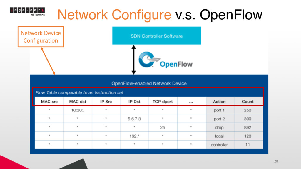 Network Configure v.s. OpenFlow 28 Network Devi...