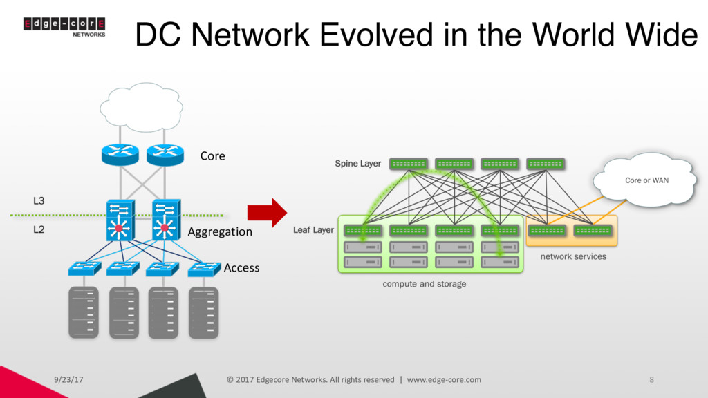 DC Network Evolved in the World Wide 9/23/17 © ...