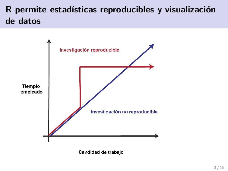 R permite estadísticas reproducibles y visualiz...