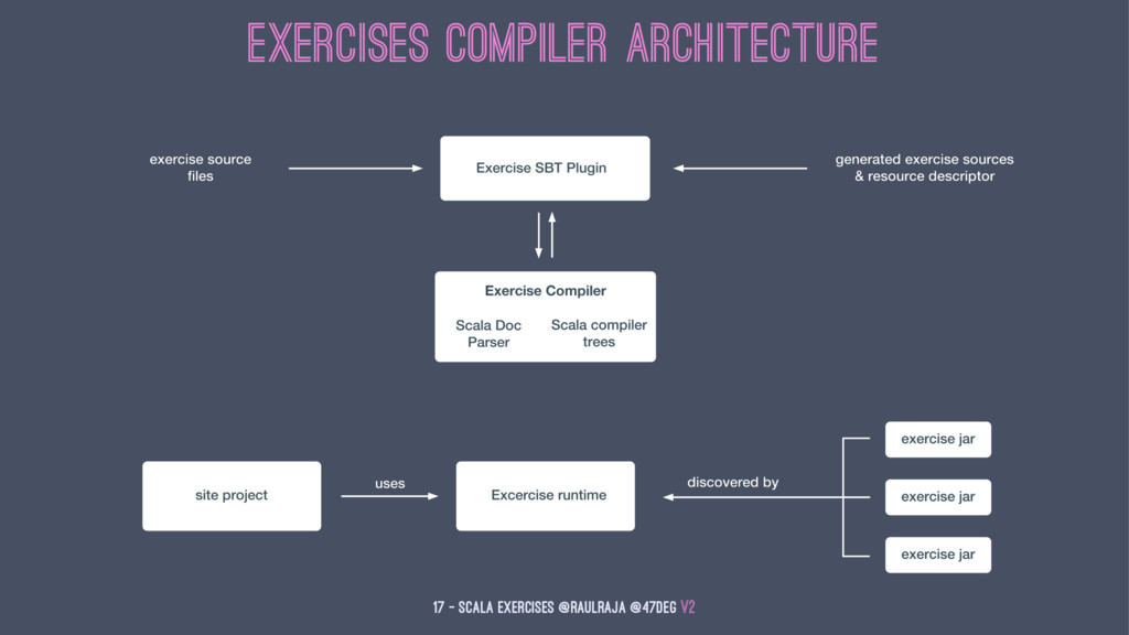 Exercises Compiler Architecture 17 — Scala Exer...