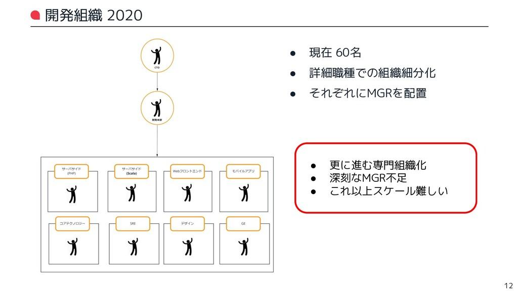 開発組織 2020 ● 現在 60名 ● 詳細職種での組織細分化 ● それぞれにMGRを配置 ...