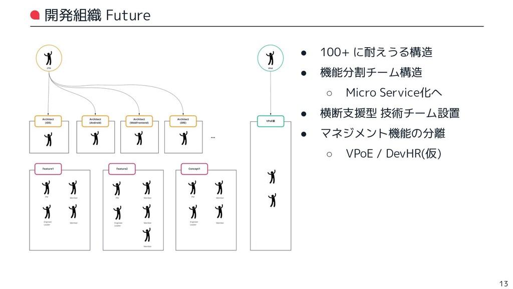 開発組織 Future ● 100+ に耐えうる構造 ● 機能分割チーム構造 ○ Micro ...