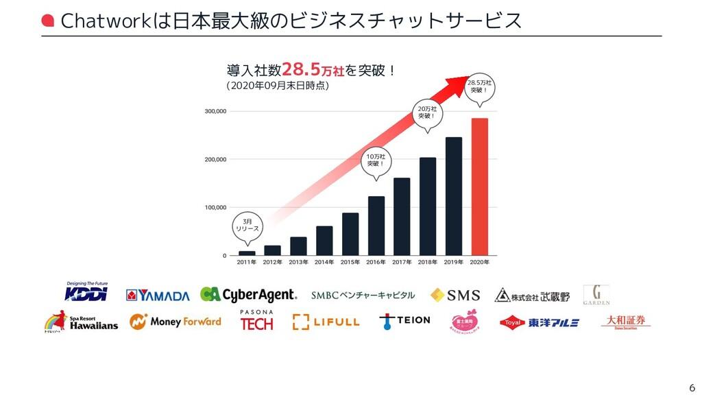 Chatworkは日本最大級のビジネスチャットサービス 3月 リリース 28.5万社 突破! ...