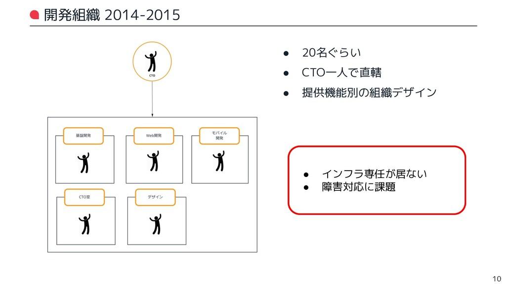 開発組織 2014-2015 ● 20名ぐらい ● CTO一人で直轄 ● 提供機能別の組織デザ...